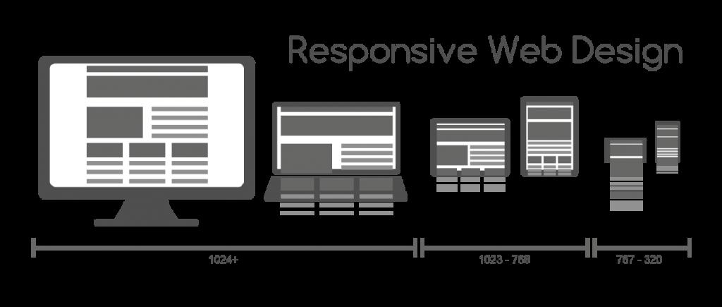 響應式網頁設計可完美展現在各種設備